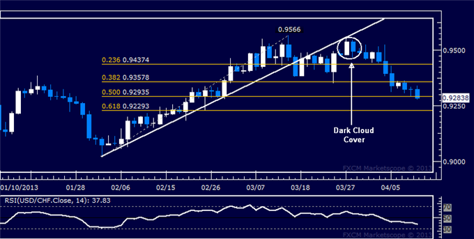 Forex_USDCHF_Technical_Analysis_04.11.2013_body_Picture_5.png, USD/CHF Technical Analysis 04.11.2013