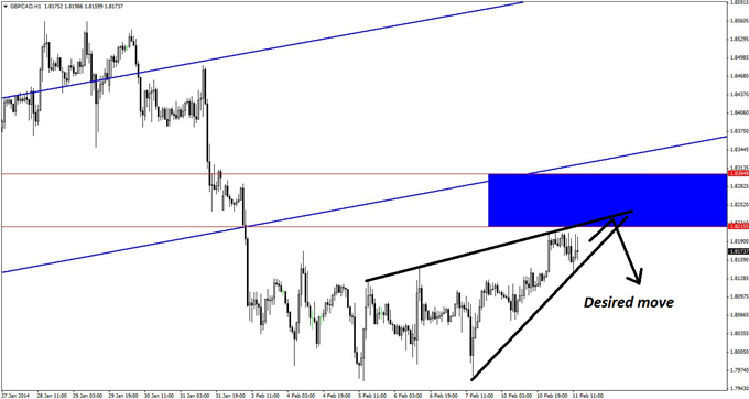 A_GBPCAD_Short_That_Dispels_Classic_Technical_Methods_body_GuestCommentary_KayeLee_February11A_3.png, A GBP/CAD Short That Dispels Classic Technical M...