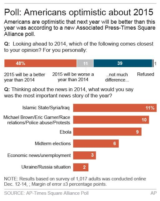 AP-Times Square poll: Feeling optimistic for 2015