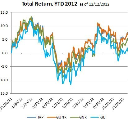 4 funds YTD