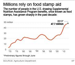 Chart shows federal food stamp participation since 1969; 2c x 3 inches; 96.3 mm x 76 mm;