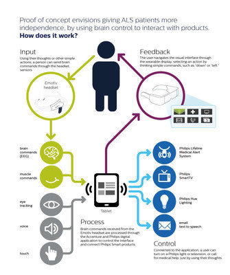 Infographic: Accenture and Philips announce proof of concept app to show how ALS patients could gain greater control of their lives through brain, voi...