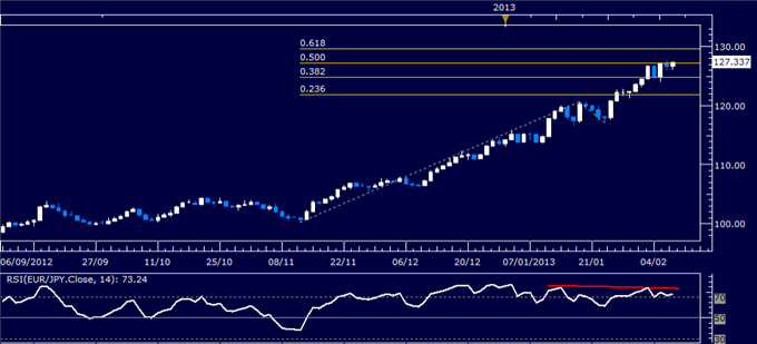Forex_EURJPY_Technical_Analysis_02.07.2013_body_Picture_1.png, EUR/JPY Technical Analysis 02.07.2013