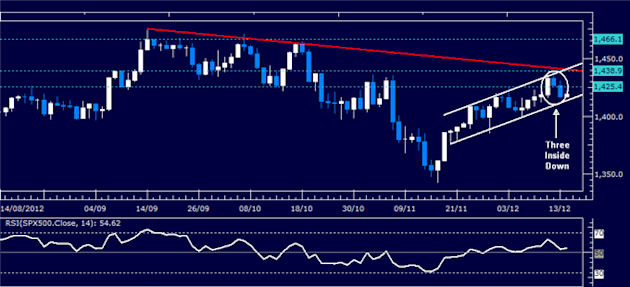 Forex_Analysis_Dollar_Launches_Recovery_as_SP_500_Selloff_Continues_body_Picture_3.png, Forex Analysis: Dollar Launches Recovery as S&P 500 Selloff Co...