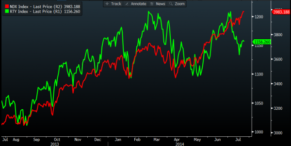 Nasdaq 100 Index (red) vs. Russell 2000 index (green) daily chart, Courtesy of Bloomberg