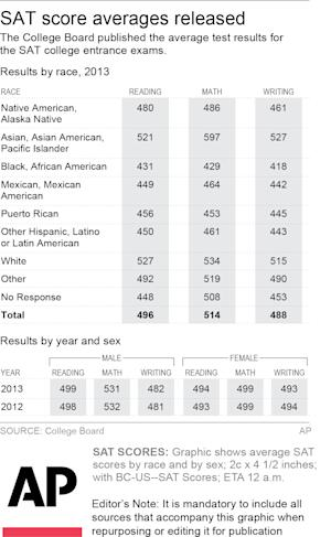 Graphic shows average SAT scores by race and sex; 2c x 4 1/2 inches; 96.3 mm x 114 mm;