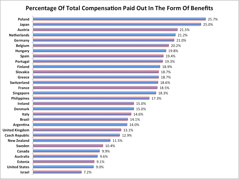benefits as percentage of compensation