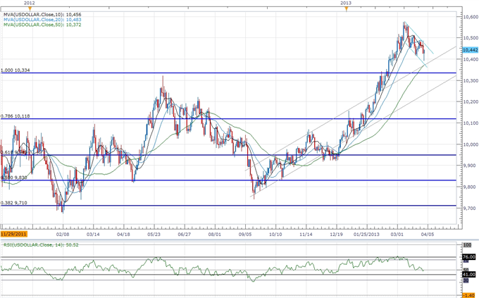 Forex_USD_to_Benefit_from_Faster_Job_Growth-_AUD_Carves_Lower_High_body_ScreenShot118.png, USD to Benefit from Faster Job Growth- AUD Carves Lower Hig...