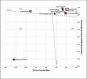 """Fortinet(R) Earns Coveted Third NSS Labs """"Recommend"""" Rating in 2013 Next Generation Firewall Group Test"""