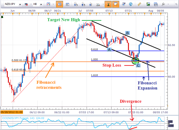 Timing_Forex_Reversals_with_Equal_Waves_body_pict0001.png, Timing Forex Reversals with Equal Waves (Part 2)