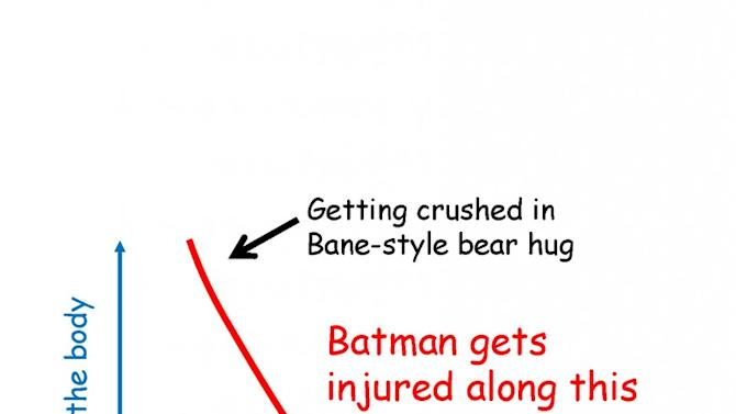 Bumps and Bruises from Bruce to Batman, and Beyond