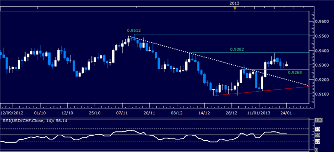Forex_Analysis_USDCHF_Classic_Technical_Report_01.24.2013_body_Picture_1.png, Forex Analysis: USD/CHF Classic Technical Report 01.24.2013