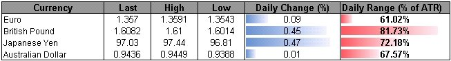 Forex_USD_Range_in_Focus_Ahead_of_Fed_Minutes-_JPY_Outperforms_body_ScreenShot195.png, USD Range in Focus Ahead of Fed Minutes- JPY Outperforms