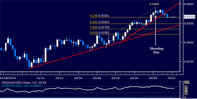 dailyclassics_aud-usd_body_Picture_11.png, Forex: AUD/USD Technical Analysis – Bottoming Setup Still Valid