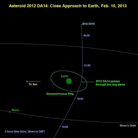 Asteroid to Give Earth Record-Setting Close Shave on Feb. 15