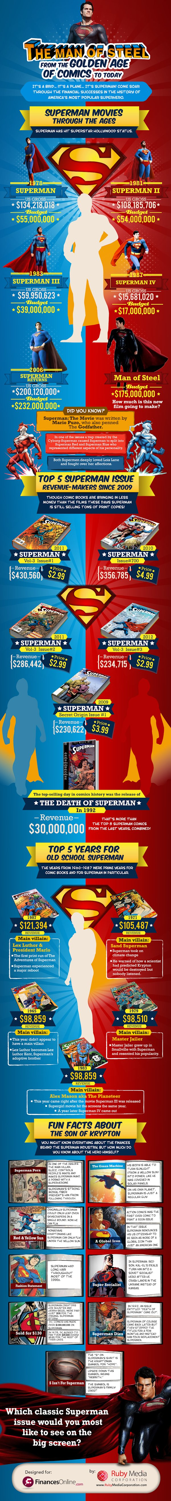 Superman: From the Golden Age of Comics to Today