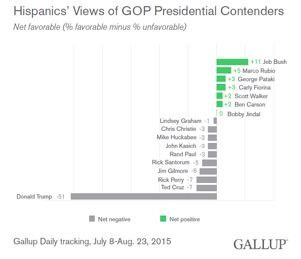 Big Surprise: Hispanic Voters Can't Stand Donald Trump