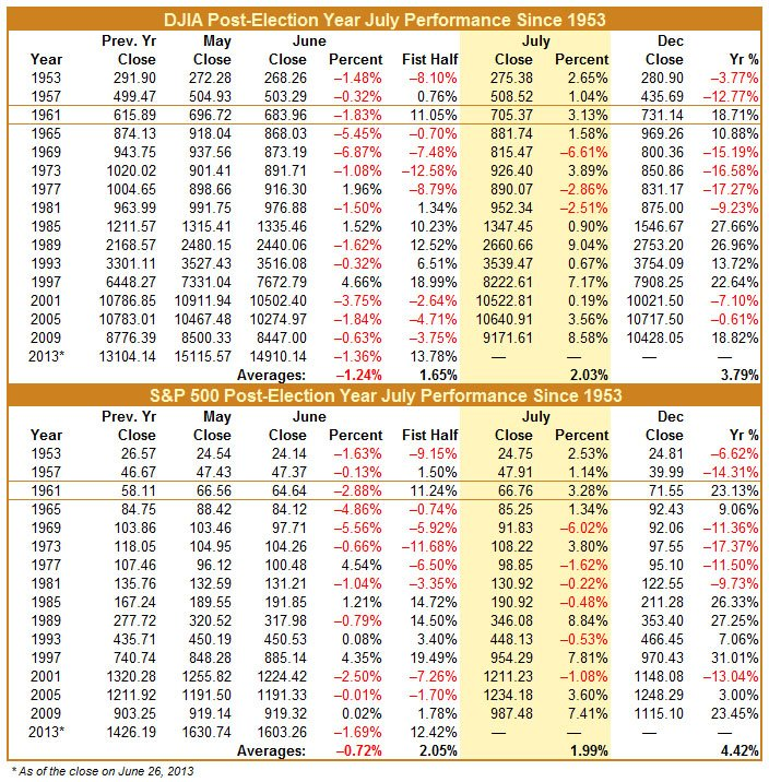 DJIA and S&P 500 Post-Election Year July Performance Since 1953