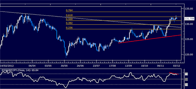 Forex_Analysis_GBPJPY_Classic_Technical_Report_12.03.2012_body_Picture_1.png, Forex Analysis: GBP/JPY Classic Technical Report 12.03.2012