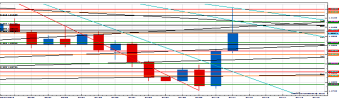 PT_USD_reaction_body_Picture_4.png, Price & Time: The USD Counter-Trend Reaction