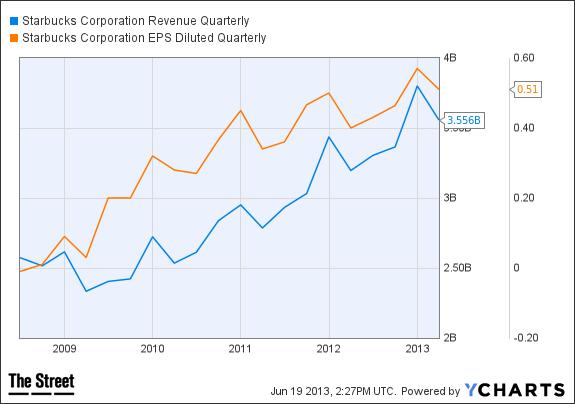 SBUX Revenue Quarterly Chart