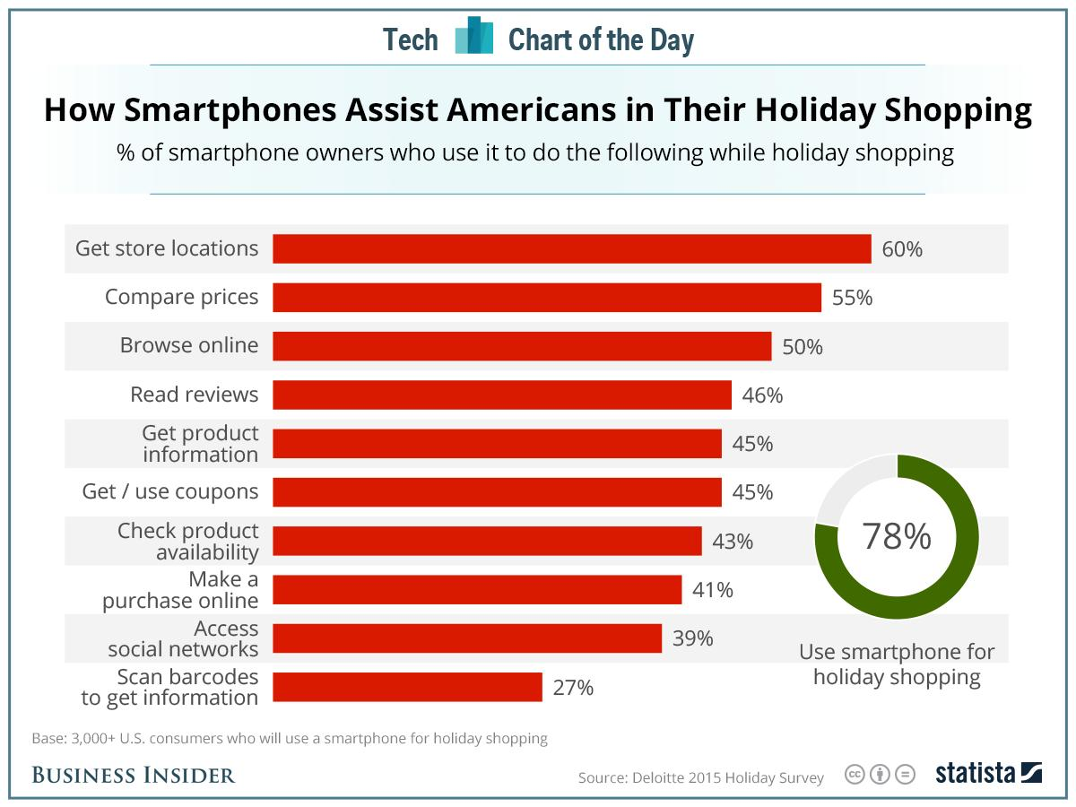 Smartphone use in stores can help — and hurt — retailers