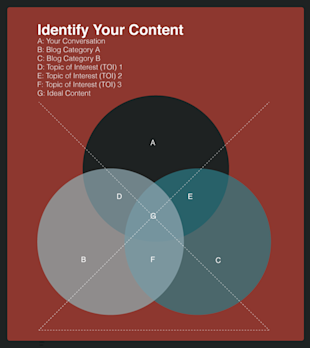 A Methodical Approach to Content Marketing image identify your content