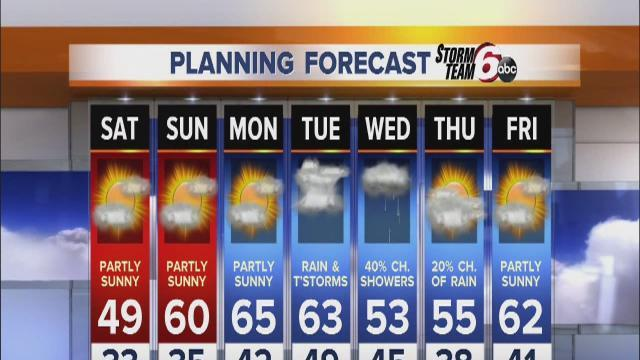 Temps warm, rain stops over weekend