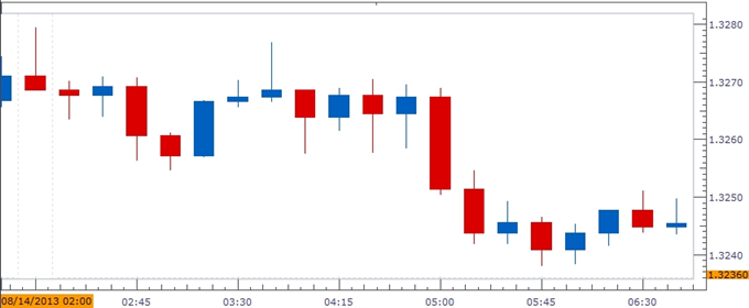 Forex_Euro_Rebound_at_Risk_on_Slowing_3Q_GDP-_More_Dovish_ECB_Ahead_body_ScreenShot383.png, Euro Rebound at Risk on Slowing 3Q GDP- More Dovish ECB Ah...