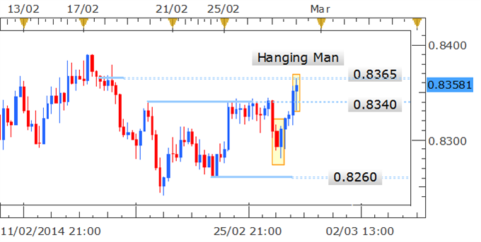 Forex_Strategy_NZDUSD_Hanging_Man_Candle_Warns_Of_Declines_body_Picture_1.png, Forex Strategy: NZD/USD Hanging Man Candle Warns Of Declines