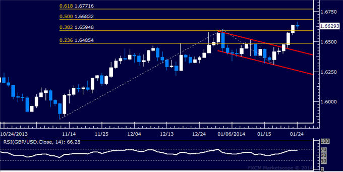 dailyclassics_gbp-usd_body_Picture_5.png, GBP/USD Technical Analysis: Hints of Downturn Mount