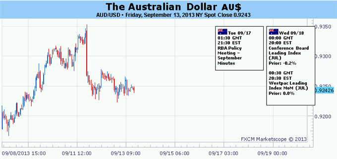 Forex_Australian_Dollar_Rebound_to_be_Tested_by_RBA_Minutes_FOMC_body_Picture_5.png, Australian Dollar Rebound to be Tested by RBA Minutes, FOMC