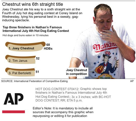 Graphic shows top finishers in Nathan's Famous International July 4th Hot Dog Eating Contest