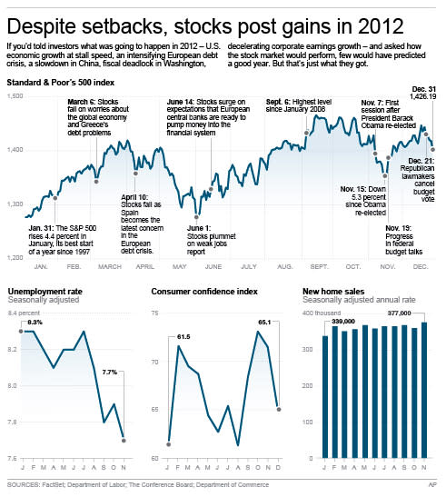 UPDATES with final closing figure; graphic shows daily closes of the S&P 500 index since Jan. 3, and a yearly look at the unemployment rate, the consumer confidence index and new home sales