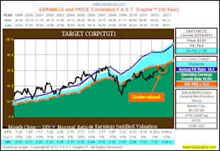 Target Corp: Fundamental Stock Research Analysis image TGT1