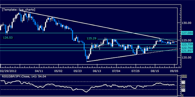GBPJPY_Classic_Technical_Report_09.05.2012_body_Picture_5.png, GBPJPY Classic Technical Report 09.05.2012