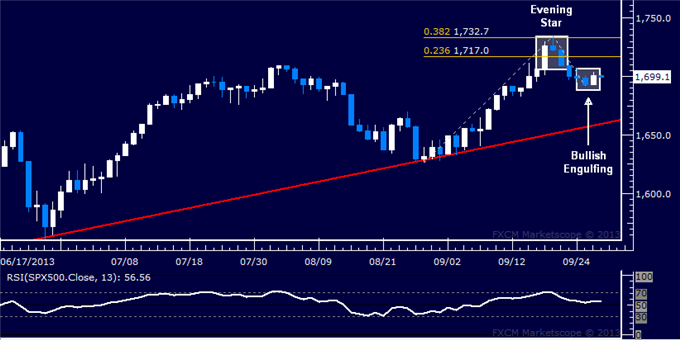 Forex_US_Dollar_Treading_Water_SPX_500_Setup_Hints_at_Bounce_Ahead_body_Picture_6.png, US Dollar Treading Water, SPX 500 Setup Hints at Bounce Ahead