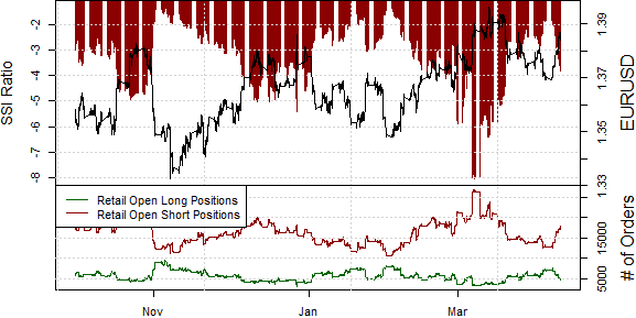 ssi_eur-usd_body_Picture_14.png, Euro Surge Looks Promising as Forex Positions at Record