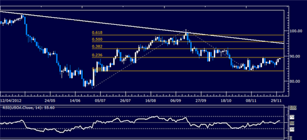 Commodities_Greece_Buyback_Triggers_Rally_ISM_Report_Now_in_Focus__body_Picture_4.png, Commodities: Greece Buyback Triggers Rally, ISM Report Now in F...