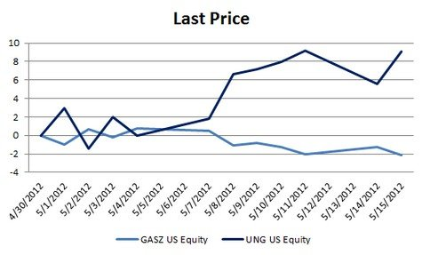 GASZ ' UNG Prices, 6/11 to 4/12