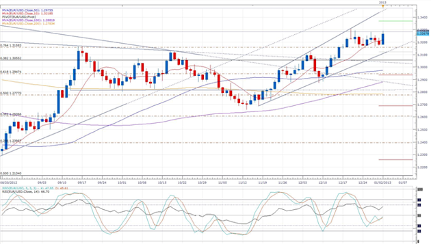 Euro-Zone_Manufacturing_Activity_Dissapoints_Previous_Estimate_body_eurusd_daily_chart.png, Forex News: Euro-Zone Manufacturing Activity Dissapoints P...
