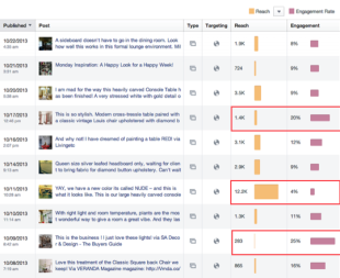 Interpreting Facebook Page Insights: Reach vs. Engagement image Facebook Insights Reach vs Engagment