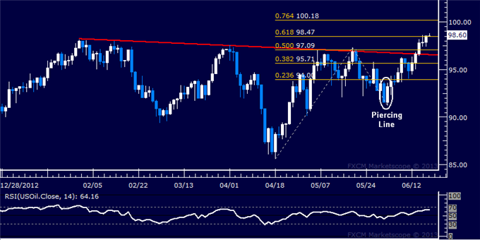 Forex_US_Dollar_Attemps_Rebound_Before_FOMC_Rate_Decision_body_Picture_8.png, US Dollar Attempts Rebound Before FOMC Rate Decision