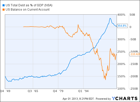 US Total Debt as % of GDP Chart