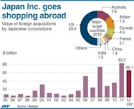 <p>Graphic charting the trend in foreign acquisitions by Japanese corporations since 1995. Softbank's $20 billion takeover of Sprint Nextel is the latest big-ticket buy in Japan Inc.'s overseas shopping bonanza.</p>