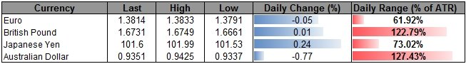 USD-CAD--GBP-CAD-Clear-Resistance-Ahead-of-Canada-CPI_body_ScreenShot100.png, USD/CAD & GBP/CAD Clear Resistance Ahead of Canada CPI