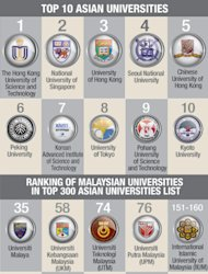 UM improves varsity ranking, 35th in Asia