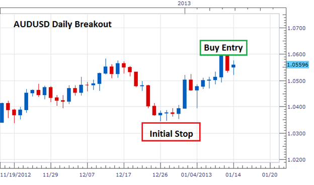 Learn_Forex_Basic_Breakouts_for_Forex_Trends_body_Picture_1.png, Learn Forex: Basic Breakouts for Forex Trends