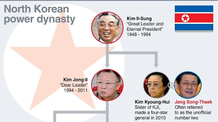 Graphic on North Korea's ruling Kim dynasty. Ruler Kim Jong-UN's powerful uncle has been executed, official media confirmed Friday
