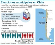 Ficha de presentacin de las elecciones municipales en Chile (AFP | gustavo izus/jennifer hennebert)